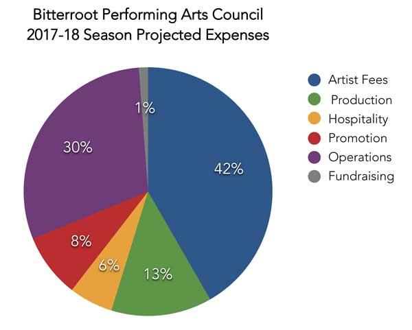 Bitterroot Performing Arts Council   Sponsor